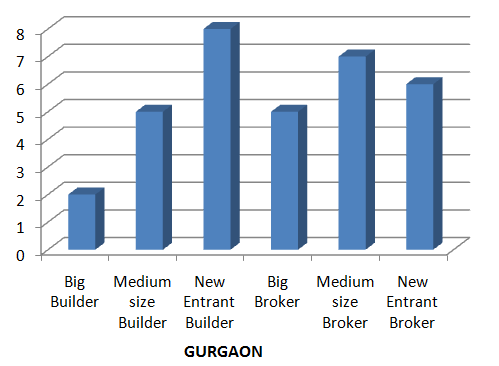 Gurgaon discounts