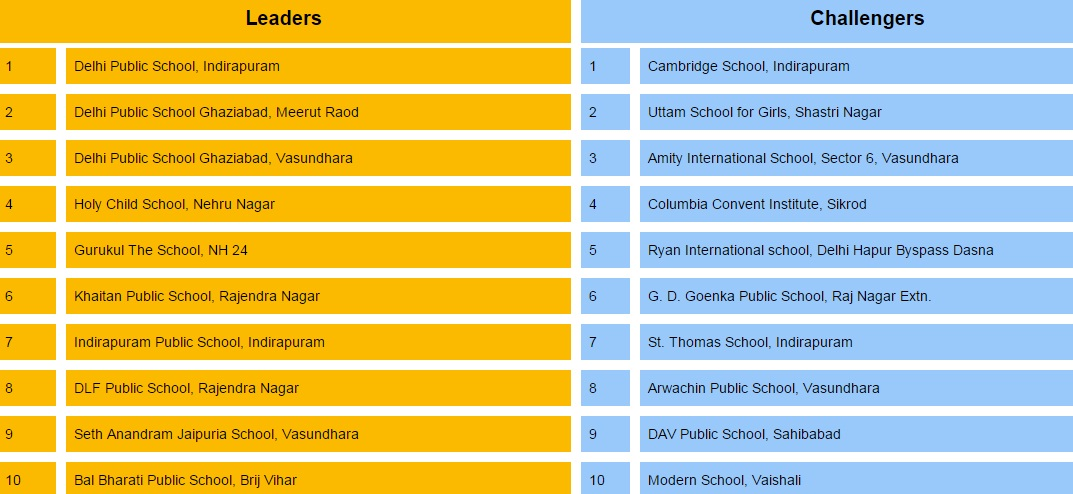 Best Ghaziabad schools 2015. Courtesy: TimesSchoolSurvey