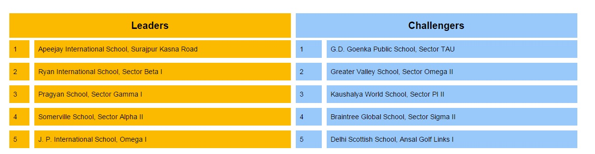 Best Greater Noida schools 2015. Courtesy: TimesSchoolSurvey