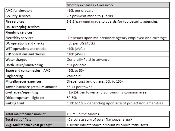 Average maintenance cost in societies - Copyright: Go4Reviews.in