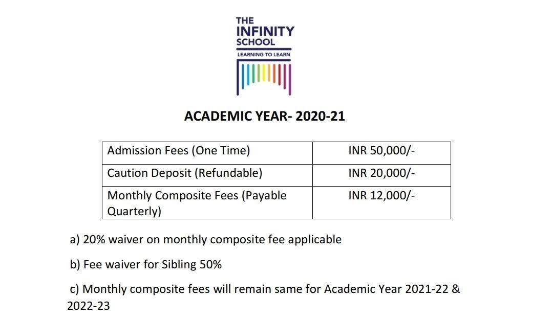 Infinity school fees 2021 Costliest schools in Greater Noida West