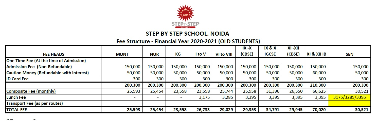 Step by Step school Noida fees structure 20-21