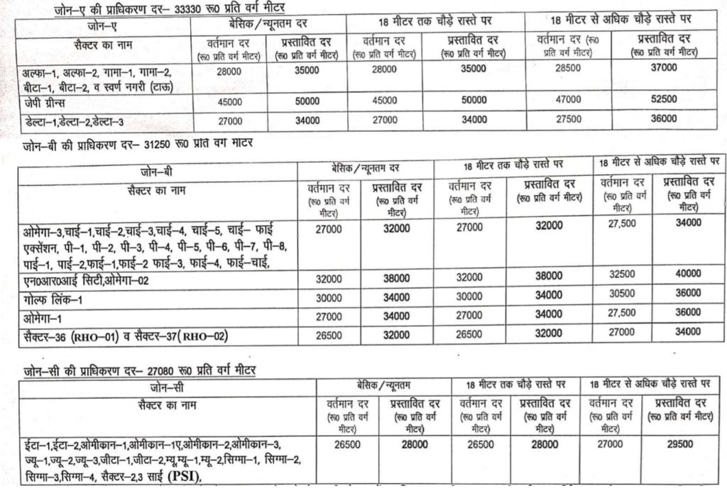 Greater Noida sectors circle rate hike category upgrade proposal