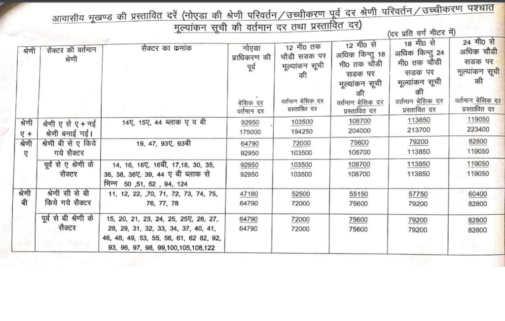 Noida sectors circle rate hike category upgrade proposal